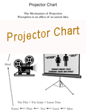 Projector Chart